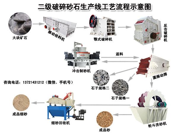 砂石料生产线工艺流程图