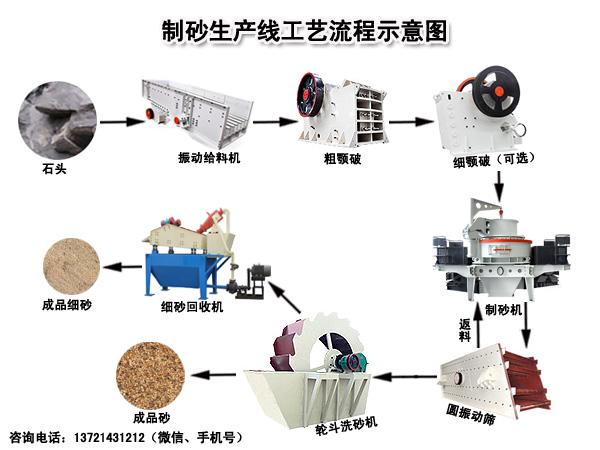 制砂生产线工艺流程图