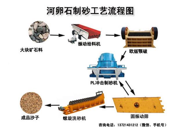 制砂生产线作业流程图