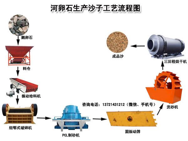 河卵石制砂烘干生产线