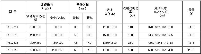 vsi制砂机技术参数
