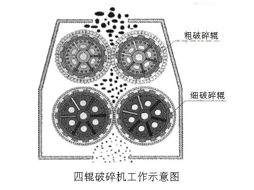 四辊制砂机工作原理图