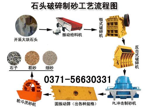 石头制砂生产线工艺流程图