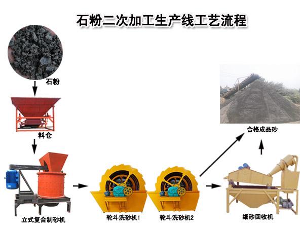 石粉制砂机/石粉洗砂机