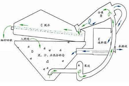 细砂回收机工作原理