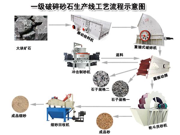 砂石生产线工艺流程