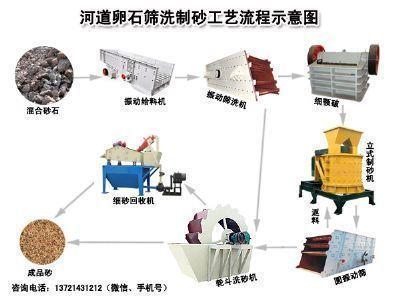 时产100吨河卵石筛洗制砂生产线